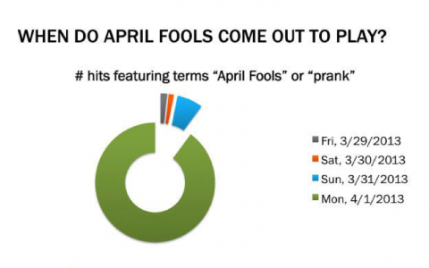 Bitly Blog Post on April Fools Image
