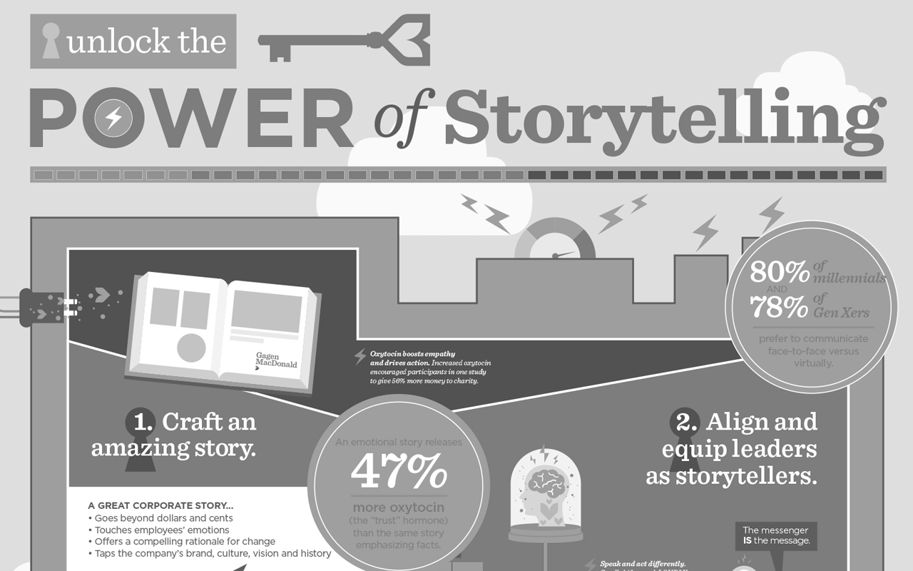 Gagen Infographic: The Power of Storytelling